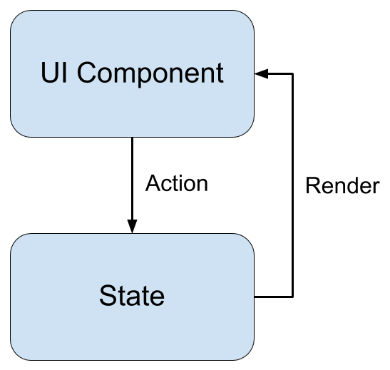 React Architecture